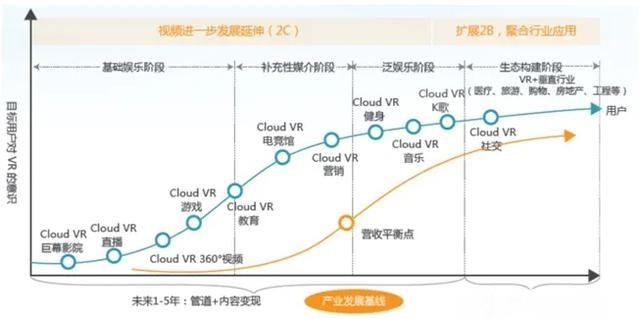 VR产业回春