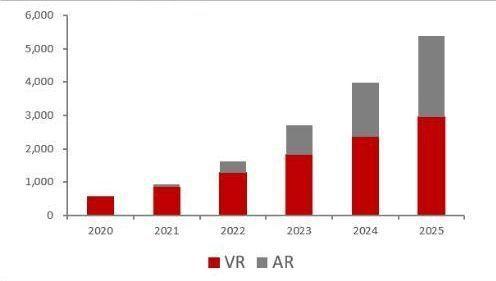 VR产业链,VR 产品,VR/AR出货量预测