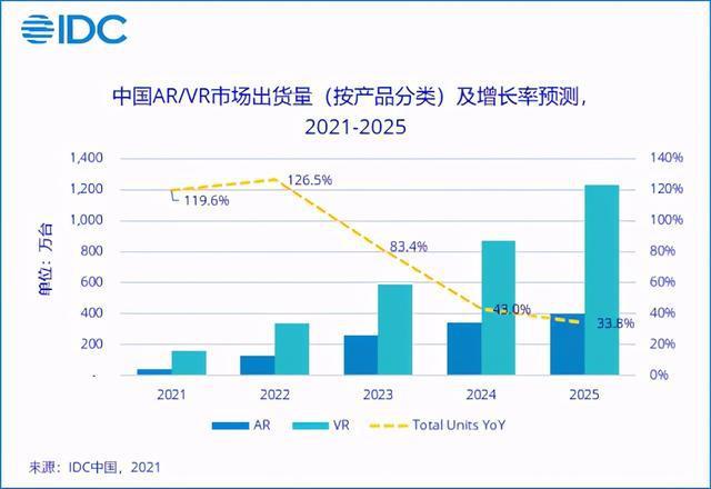中国AR/VR市场