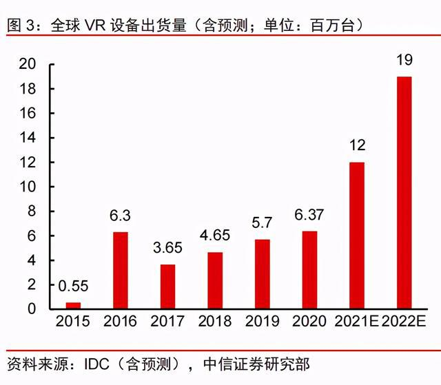 VR产业回暖,VR设备品牌,VR场景透视