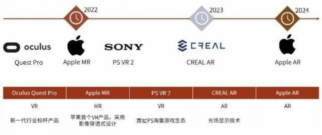 VR产业,VR设备